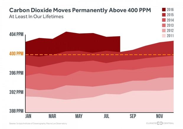 CO2 superiore a 400 ppm in settembre 2016