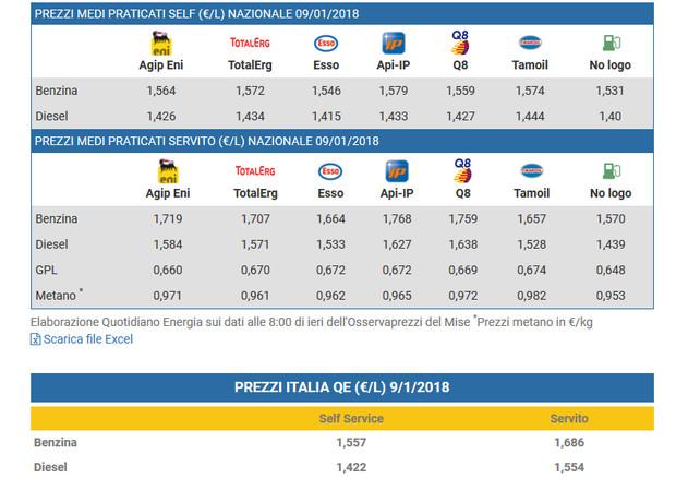 Gasolio sporco, la vicenda coinvolge tutta l'Italia