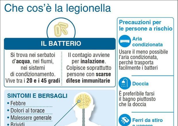 Legionella, non si arresta l'emergenza: c'è la quarta vittima a Bresso