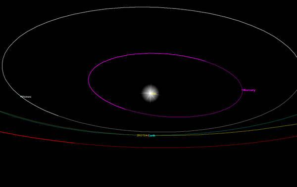 Diagramma orbitale dell'asteroide 2012 TC4 (fonte: Gianluca Masi, Virtual Telescope)