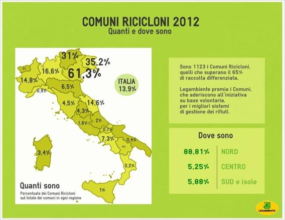 Legambiente,65% raccolta differenziata in 13% comuni