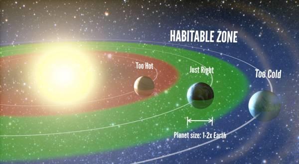 Rappresentazione grafica della zona abitabile, ossia della posizione di un pianeta rispetto alla sua stella tale da permettere l'esistenza di acqua liquida (fonte: Petigura/UC Berkeley, Howard/UH-Manoa, Marcy/UC Berkeley)