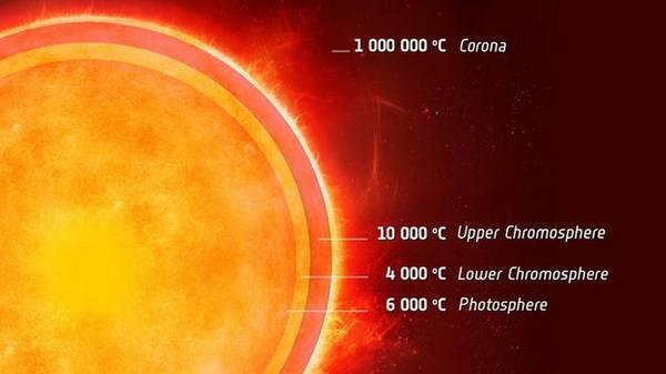 Nell'atmosfera solare c'è uno strato 'freddo' interposto fra due più caldi (fonte: ESA)