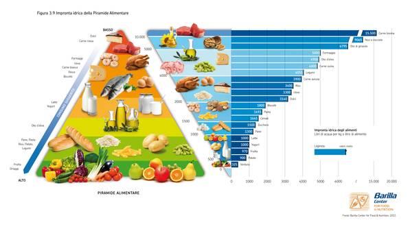 Mangiando consumiamo oltre 3mila litri acqua al di for Cibo tartarughe acqua