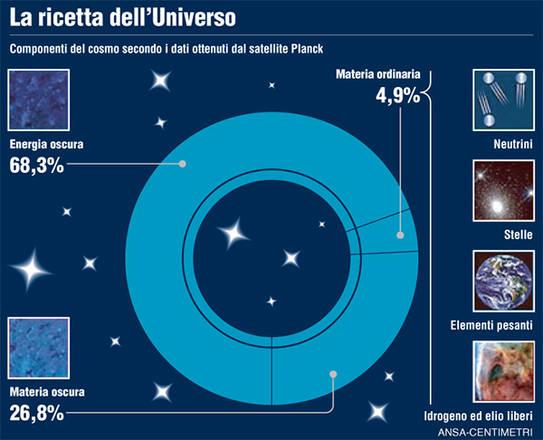 ANSA La composizione dell'Universo