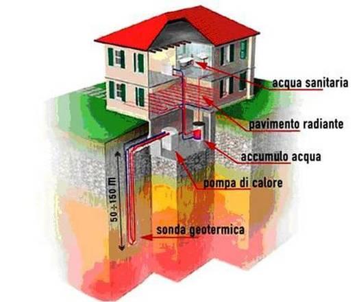 Che Cosa Sono Le Pompe Di Calore Energia Scienzatecnica Ansait
