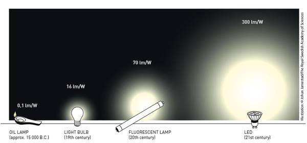 Nobel per la Fisica alla 'rivoluzione della luce' dei led blu