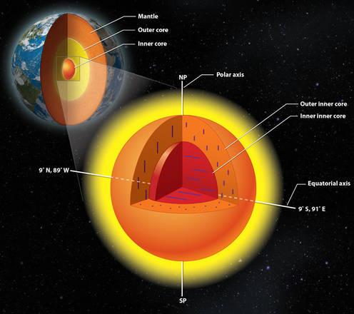 Scoperto il secondo nucleo della Terra