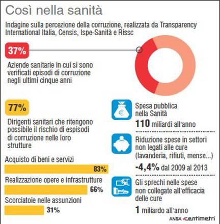 Corruzione In Sanita Costa 6 Mld L Anno Casi In 37 Asl Sanita Salute E Benessere Ansa It