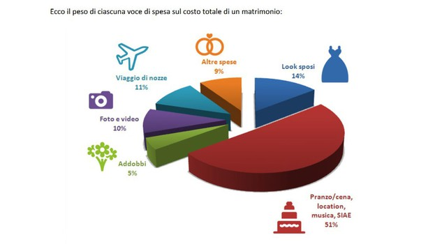 nozze low cost, infografica Federconsumatori