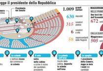 INFOGRAFICA - Come si elegge il presidente della Repubblica (ANSA)