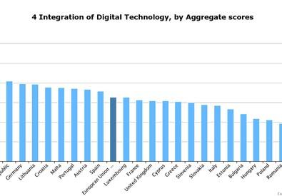 L'integrazione digitale nell'Ue28 (ANSA)