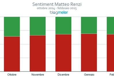 I dati di Blogmeter (ANSA)
