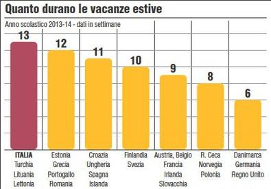 Quanto durano le vacanze estive all'estero - Ansa-centimetri (ANSA)