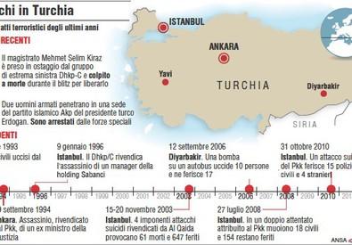 Gli attacchi in Turchia (ANSA)
