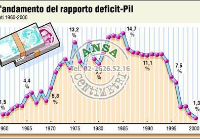 L'andamento del rapporto deficit/pil dal 1960 al 2000 in Italia (ANSA)