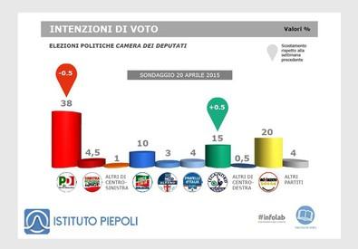 Intenzioni di voto (fonte: Ist. Piepoli) (ANSA)