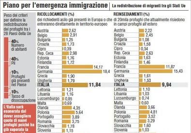 Il piano per l'emergenza immigrazione (ANSA)
