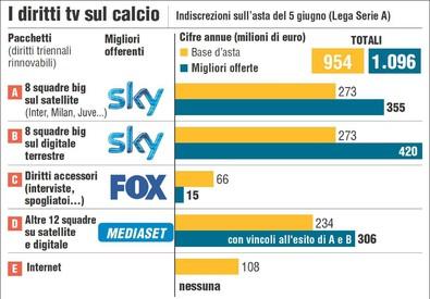 Un'infografica Ansa del 23 giugno 2014 sui diritti tv del calcio (ANSA)