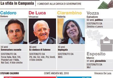 La sfida in Campania (ANSA)
