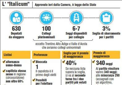 Italicum, ecco la legge (ANSA)