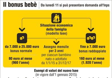 Inps, da oggi domande bonus bebè, 1000 euro l'anno (ANSA)