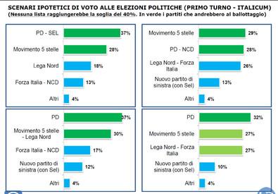 Istituto Piepoli - Scenari ipotetici di voto alle elezioni politiche (Primo turno - Italicum) (ANSA)