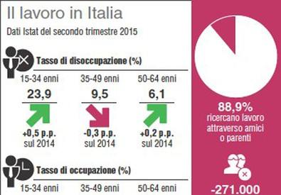 I numeri del lavoro in Italia (ANSA)