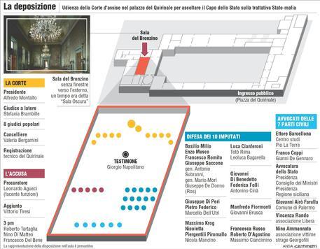Localizzazione della sala del Quirinale e indicazione delle persone presenti alla deposizione di Napolitano