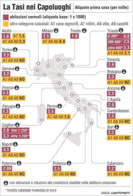 Uil Euro In Media Cgiaroma E Bologna Top Tasse Comunali With A7 Catasto.