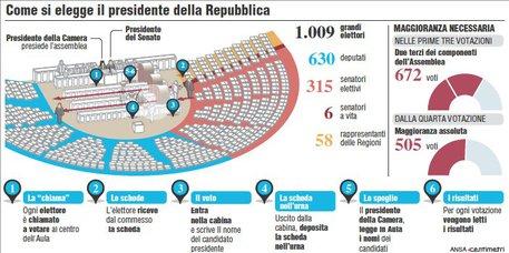 Quirinale come si elegge il presidente speciali for Il parlamento in seduta comune