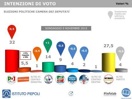 Intenzioni di voto sondate dall'Istituto Piepoli © ANSA