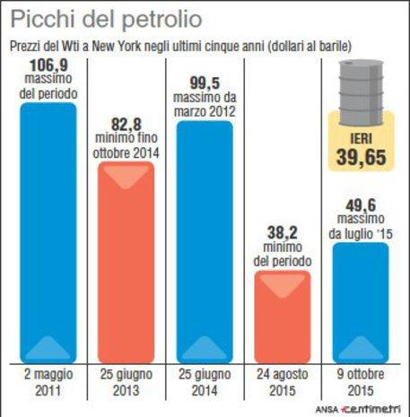 Picchiata petrolio, da record 2008 perso 2/3 del valore