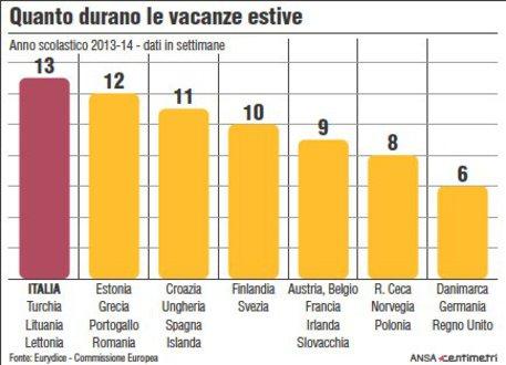 Quanto durano le vacanze estive all'estero - Ansa - Centimetri © Ansa