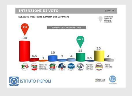 Intenzioni di voto (fonte: Ist. Piepoli) © ANSA