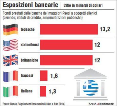 L'esposizione verso soggetti in Grecia delle banche in Europa © Ansa