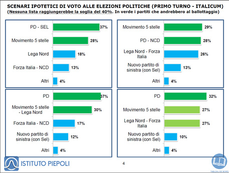 Istituto Piepoli - Scenari ipotetici di voto alle elezioni politiche (Primo turno - Italicum) © Ansa