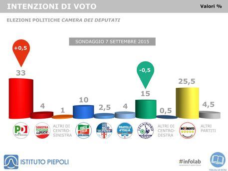 Sondaggio dell'Istituto Piepoli sulle intenzioni di voto al 7 settembre © ANSA