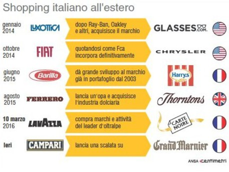 Shopping italiano all'estero © Ansa