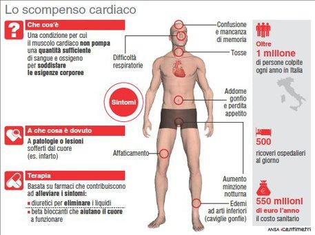 L'infografica sullo scompenso cardiaco © Ansa