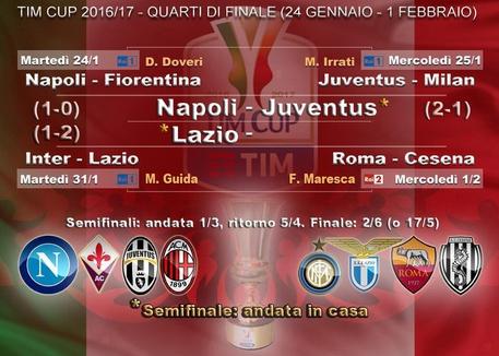 Sorpresa Lazio, fa fuori l'Inter e va in semifinale