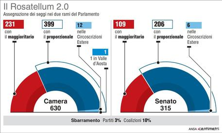 Ok commissione camera a 39 rosatellum 2 0 39 politica for Sito parlamento italiano