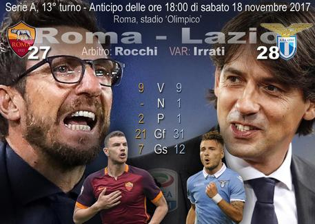 Derby combattuto, la Roma vince 2-1 sulla Lazio
