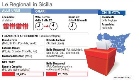 Exit poll: Musumeci in vantaggio, Cancelleri lo tallona. Flop Pd