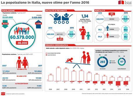 Popolazione italiana, Istat: record negativo, nascite ai minimi storici