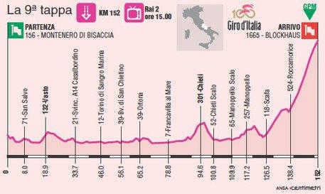 Giro d'Italia 2017: tappa 18 maggio in streaming e diretta tv