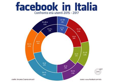 In Italia i giovanissimi non usano più Facebook
