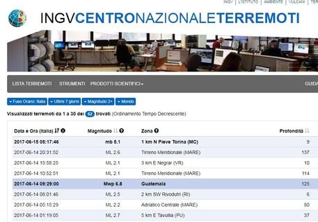 Scossa 5.1 a Macerata, ma è un errore tecnico di Ingv