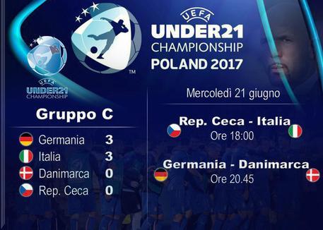 Europei Under 21, Italia-Germania 2017, orario diretta tv, formazioni. Azzurri qualificati se…