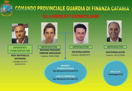 Arresti per corruzione a Catania: in carcere i vertici della Pubbliservizi$